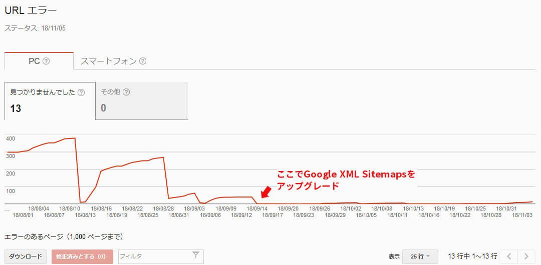 GoogleXMLSitemapsアップデート後クロールエラー推移