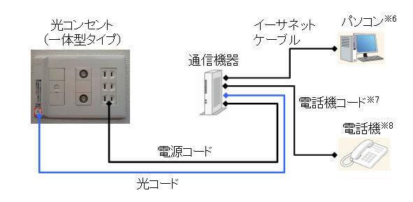 NTT東日本光コンセント